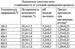 Показатели качеств меха в зависимости от условий проведения процесса
