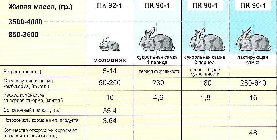 Комбикорм для кроликов таблица